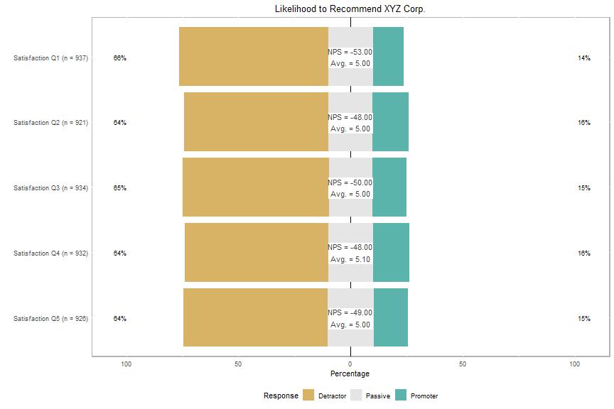 plot of chunk plot-recommendation