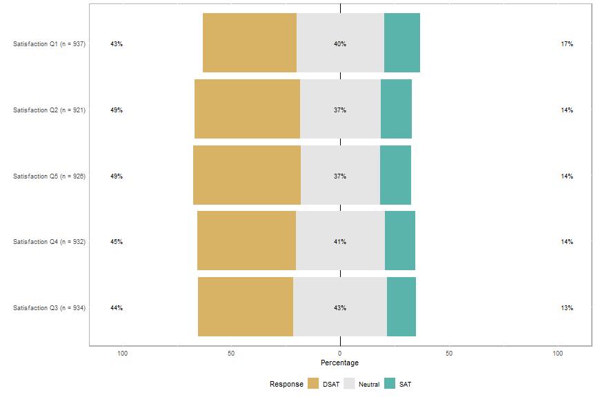 plot of chunk plot-satisfaction