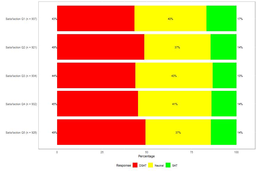 plot of chunk plot-satisfaction-2