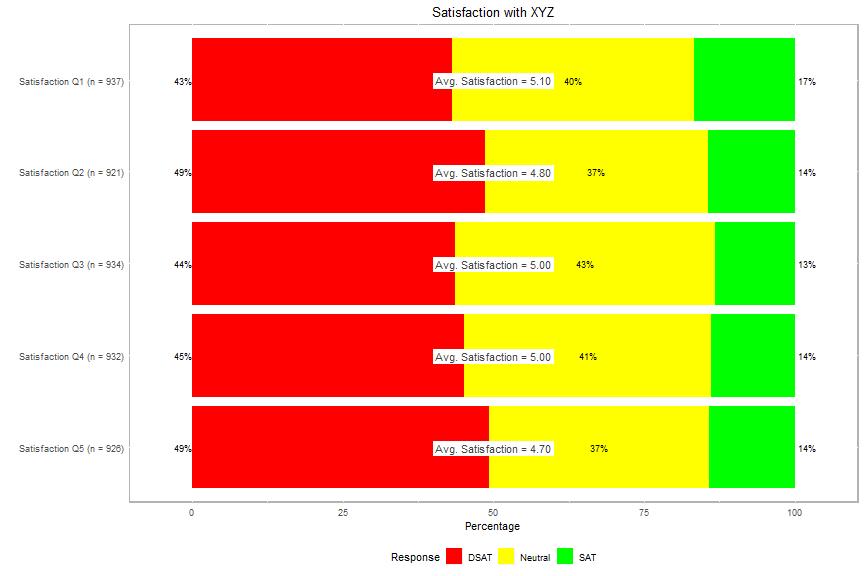 plot of chunk plot-satisfaction-4