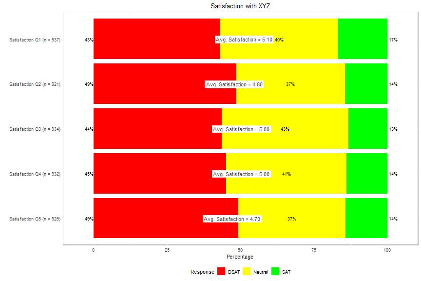 plot of chunk plot-satisfaction-5